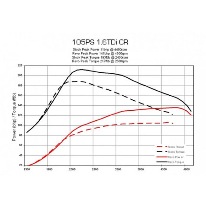 REVO Remap 1.6 TDI 105bhp/185lbft Stage 1